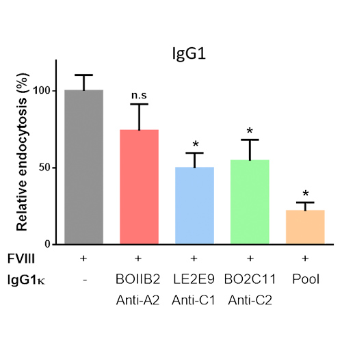 Nature of FVIII-containing immune complexes and induction of immune tolerance in patients with hemophilia A