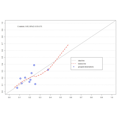 Performance of a clinical risk prediction model for inhibitor formation in severe hemophilia