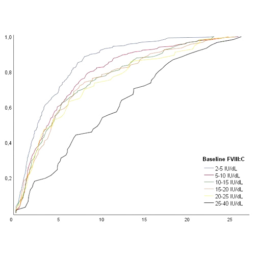 The timing of initial exposures to FVIII treatment in nonsevere hemophilia A